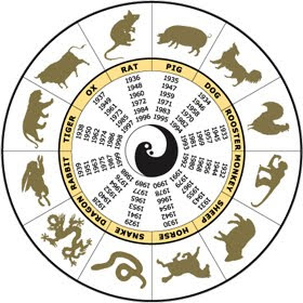 Chinese Zodiac Signs With Image Chinese Zodiac Symbol Picture 5