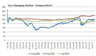 g3+vs+emerging+markets.JPG?__SQUARESPACE_CACHEVERSION=1283777894867