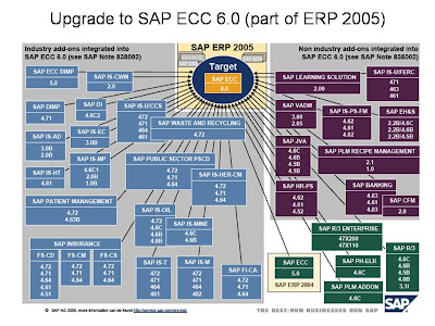 SAP upgrade ECC 6.00