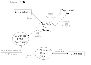 Assignment dfd of lz cafe below are the level 0 and level 1 data flow diagramdfd of lz cafe ccuart