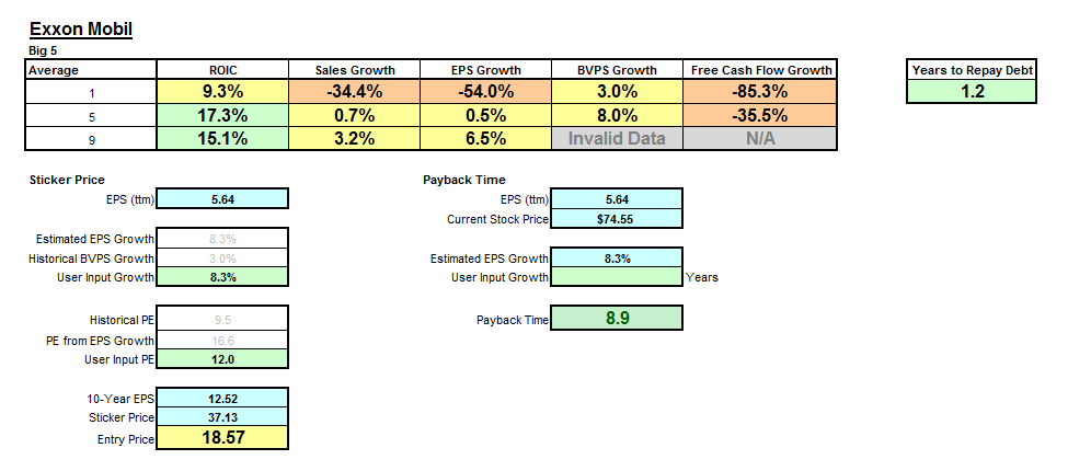 dupont analysis exxon mobil Exxon mobil the financial statements analysis reveals that both year/ratio 2009 2010 2011 exxonmobil and royal dutch shell have been able to operating cash 28,438 48,413 55,345 flows ($ mil- increase their value consistently in the last three years lion) current ratio 106 094 094 liquidity.