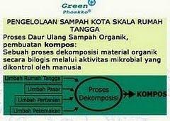 Skema Alur Proses dan Pemanfaatan Sampah