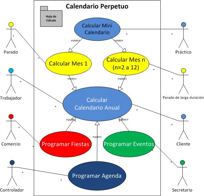 La Estructura Del Calendario Perpetuo Pedro Wave For