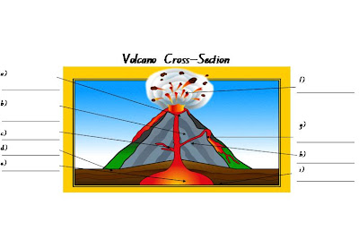 Miss Bate's Class: Volcano Cross-Section