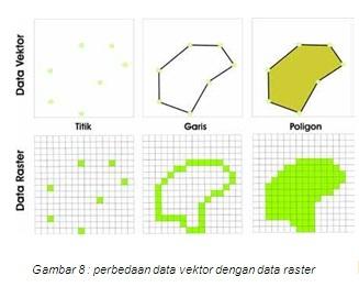 Tipe dan karakteristik data raster tugas mata kuliah sig agus data data input yang berupad data spasial agar dapat dipergunakan dalam sig harus dikonversi kedalam format digital format digital terbagi ke dalam dua ccuart Choice Image