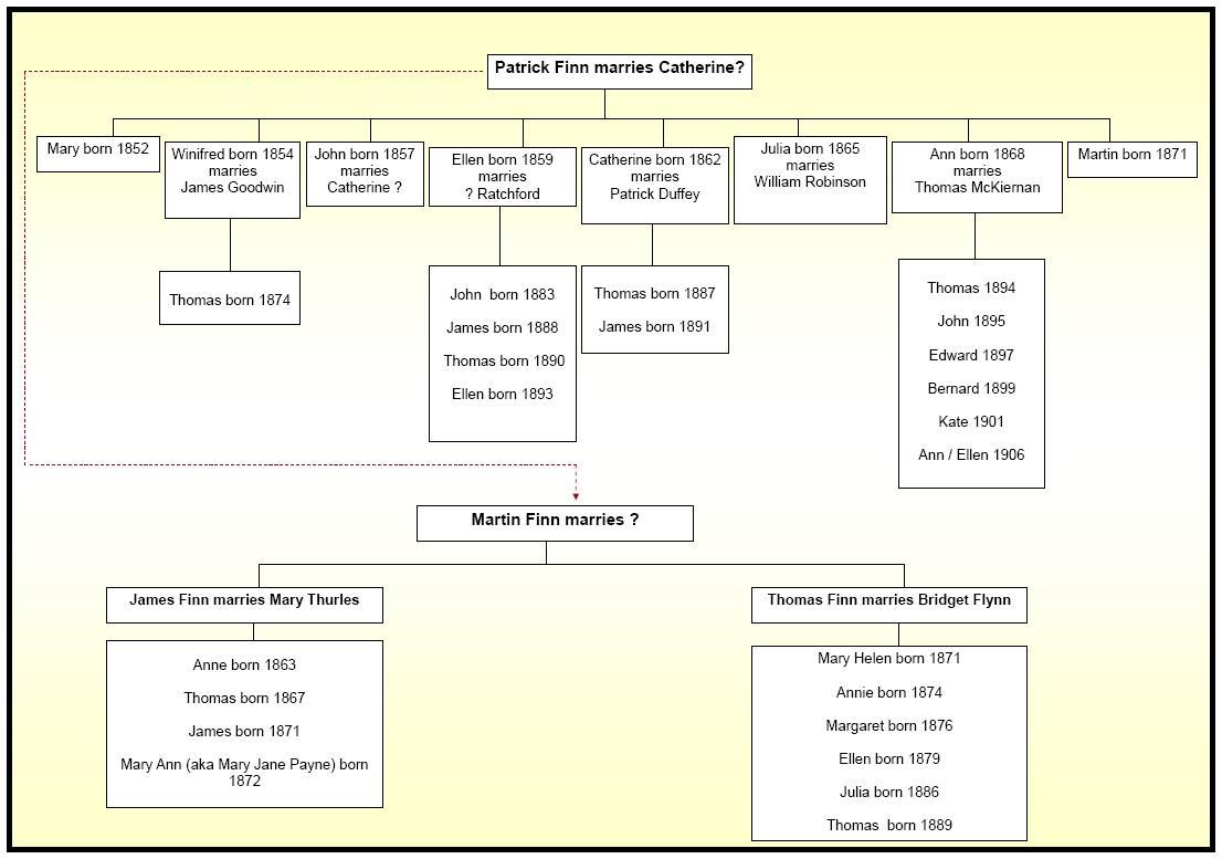 Extended Family Tree Diagram Karlapaponderresearchco