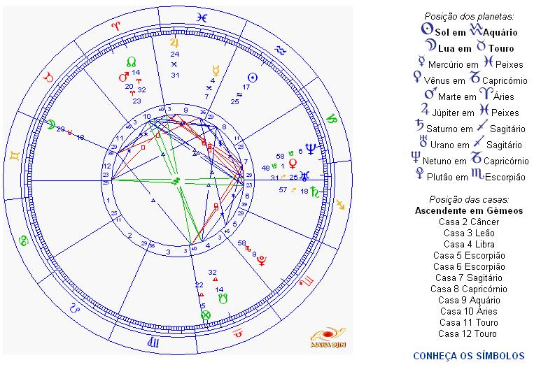Top Sociedade Dionisíaca: Meu Mapa Astral Comentado MU88