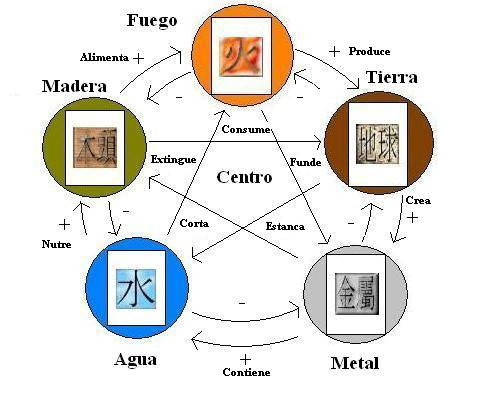 Tu espacio interior los cinco elementos energ ticos - Elemento tierra feng shui ...