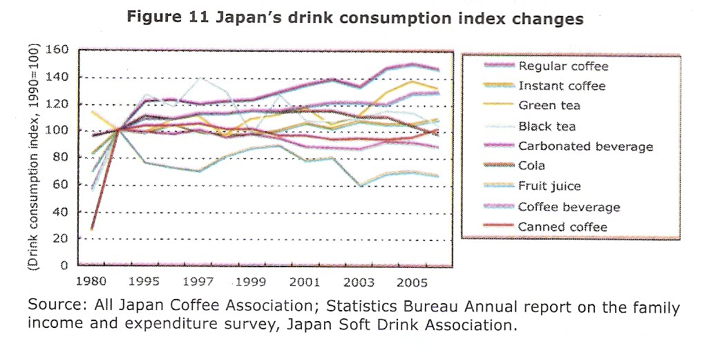 Determining japanese market today for indonesian coffee 2 5 info increasing coffee consumption is also indicated in japans household expenditure the following graph shows that the japanese coffee consumption per ccuart Gallery