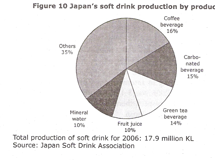 Determining japanese market today for indonesian coffee 2 5 info despite sluggish sales of canned coffee total coffee drink consumption has continued to increase for a long term also consumption of regular coffee and ccuart Gallery