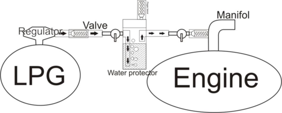 INI ADALAH contoh rangkaian gas LPG yang disalurkan ke MESIN