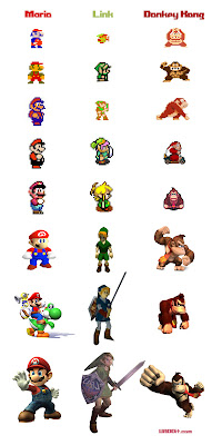 Evolution of old video games heroes