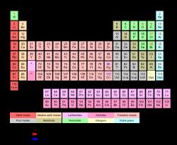 la tabla peridica de los elementos clasifica organiza y distribuye los distintos elementos qumicos conforme a sus propiedades y caractersticas - Tabla Periodica Y Sus Caracteristicas