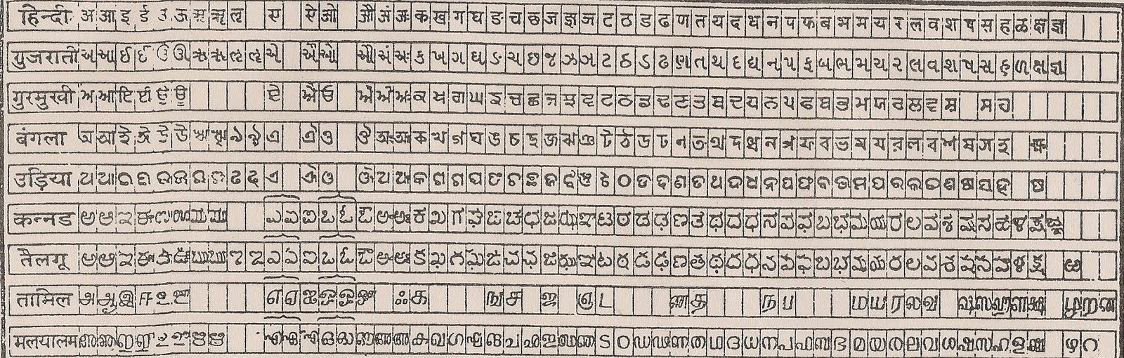 Why the Devnagari Hindi <b>Script</b>