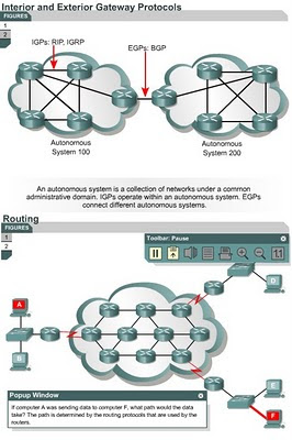 Ccna Be A Good Network Administrator Igp And Egp Link State And Distance Vector