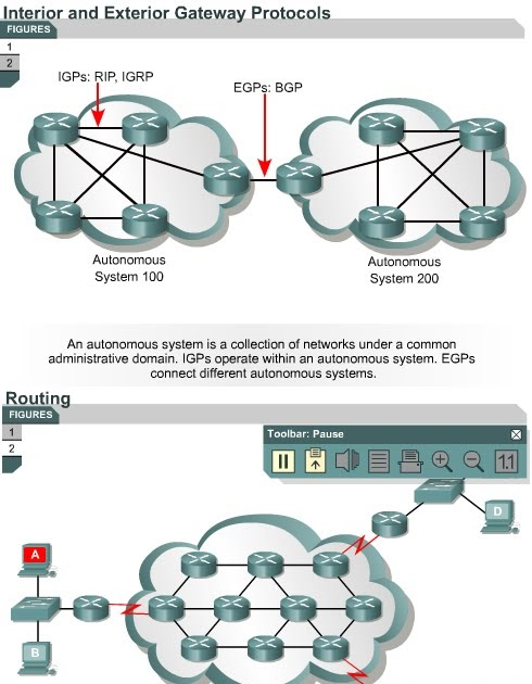 Ccna be a good network administrator igp and egp link state and distance vector for Exterior gateway protocol examples