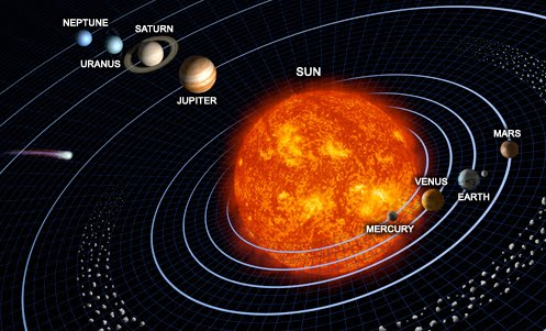 Planet Arrangement
