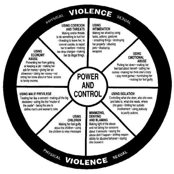 domestic violence power and control Clare murphy creates a new power and control wheel to extend our understanding of the dynamics of domestic violence of power and control is.