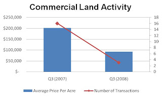 Commercial Land Activity Graph