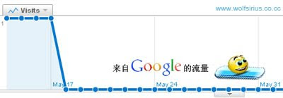 [Image: 来自谷歌搜索的流量统计]