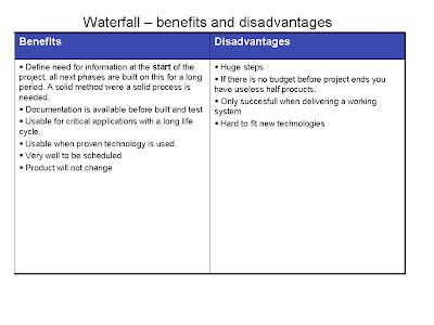 Jeroen 39 s world of software testing development models and for Waterfall methodology advantages and disadvantages