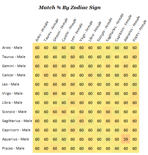 Astrological matchmaking chart