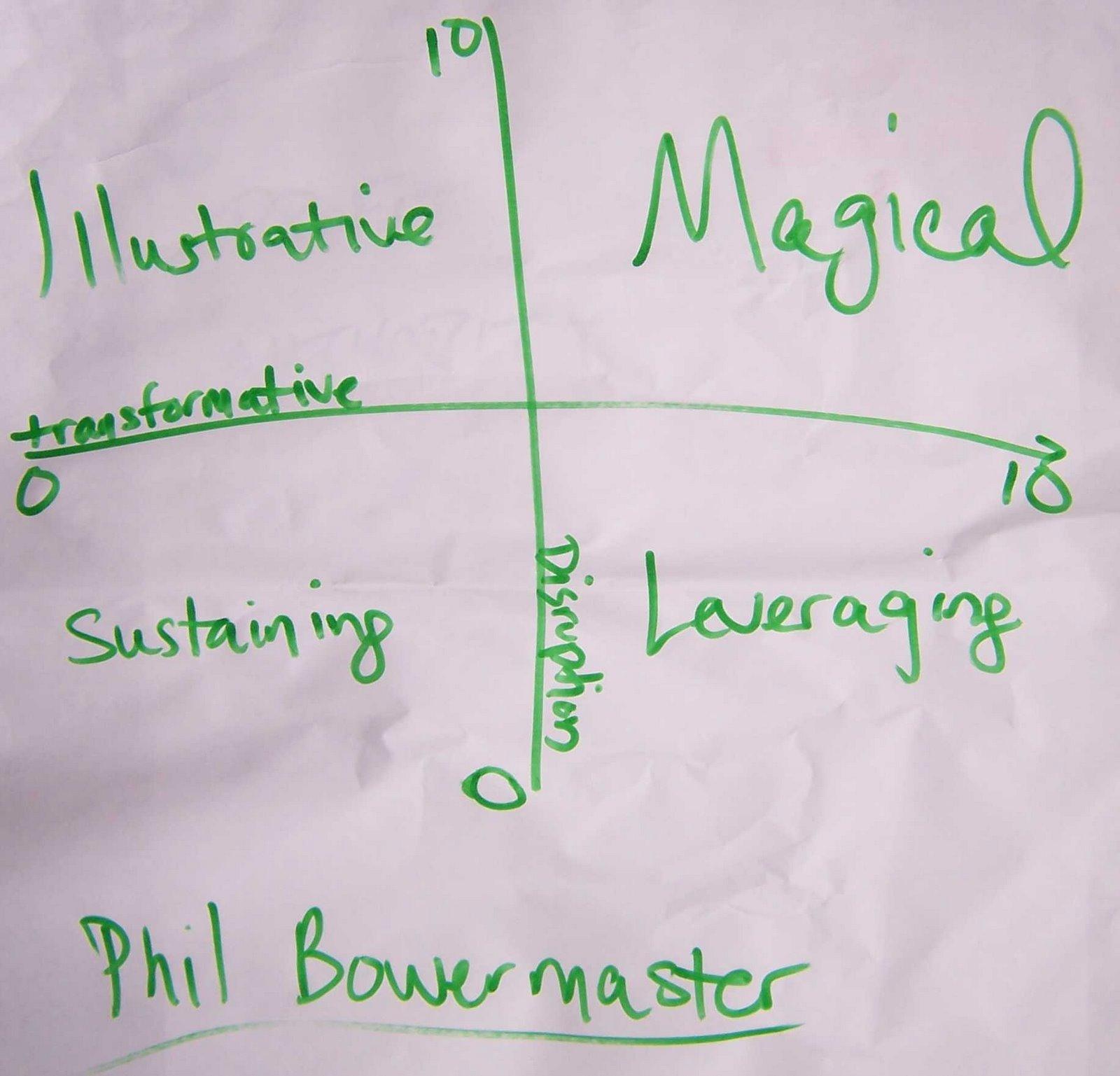 [Disruptive+and+transformative+dimensions.jpg]