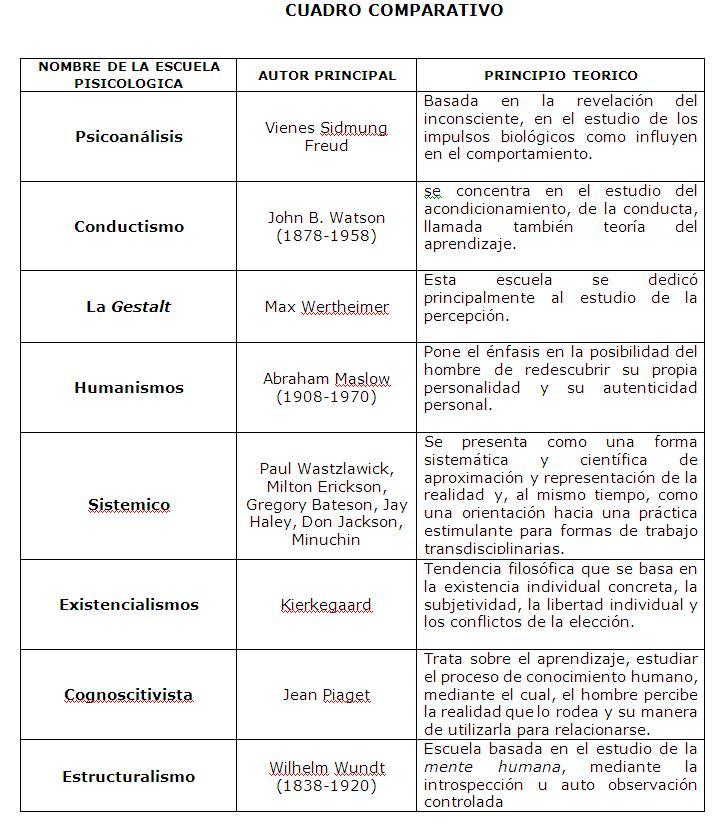 CONCEPTO DE PSISCOLOGIA