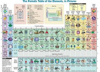 Opinion aporte de la tabla periodica en la evolucion de la tecnologia esta es una grafica el la cual podemos ver los elementos de la tabla influyen en nuestra vida acontinuacion anunciare algunos de los elementos quimicos mas urtaz Choice Image