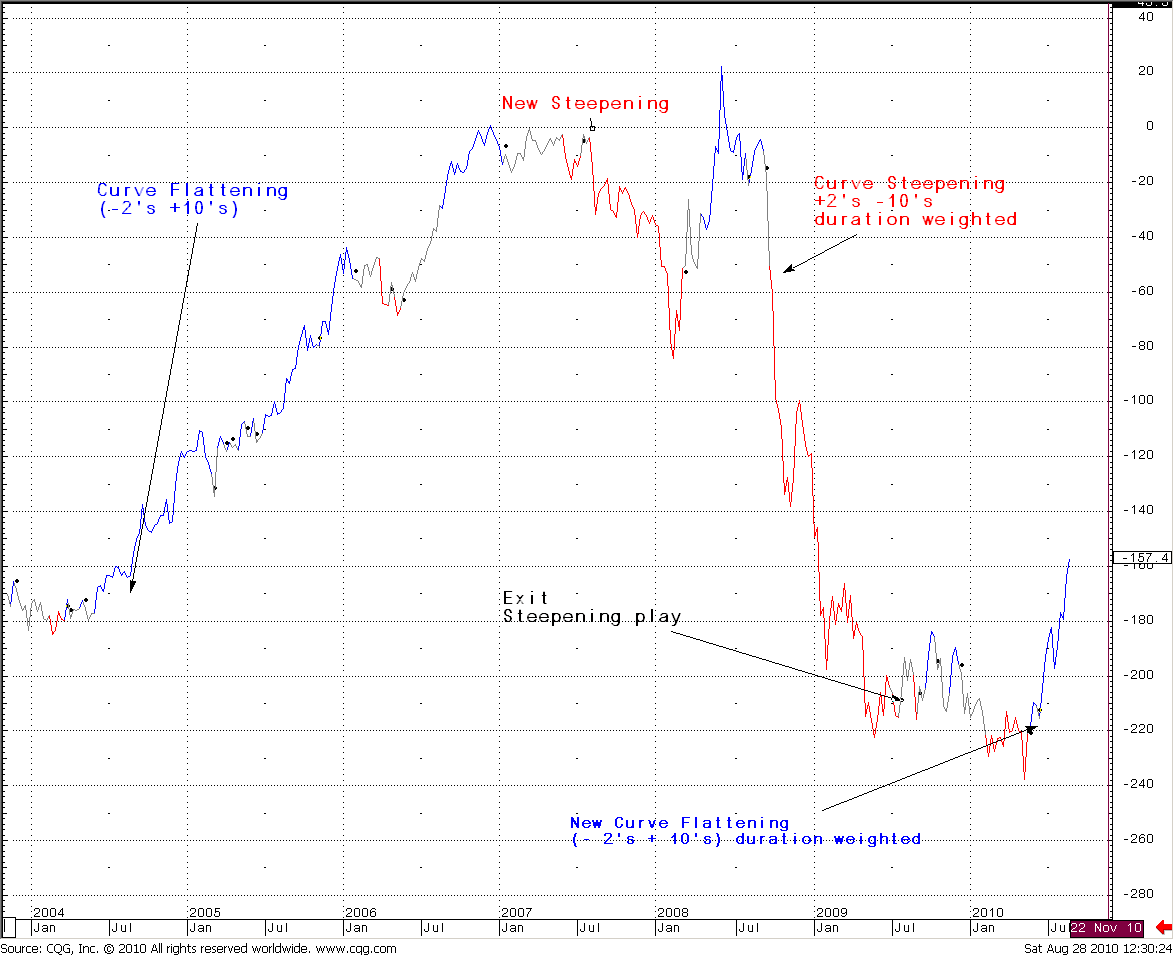 Government bond trading strategies