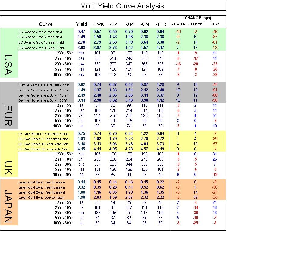 Yield trading strategies
