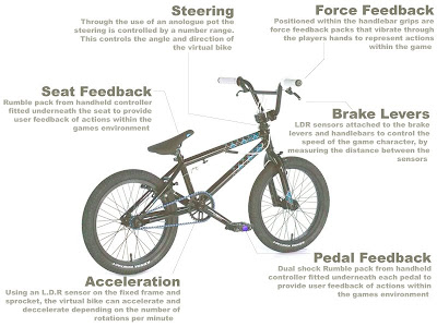 Idat 310 Design For Entertainment Systems Bike Layout Diagram