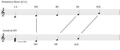 Clases de Guitarra: Pentatónica Menor 2