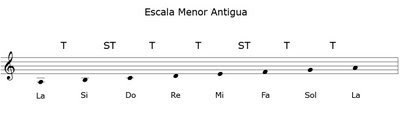 Clases de Guitarra: Escala Menor Antigua