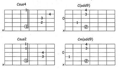 Clases de Guitarra: Acordes Sus y Add