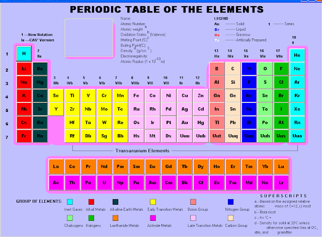 Periodic table with group names labeled printable periodic tables science notes and projects urtaz Image collections