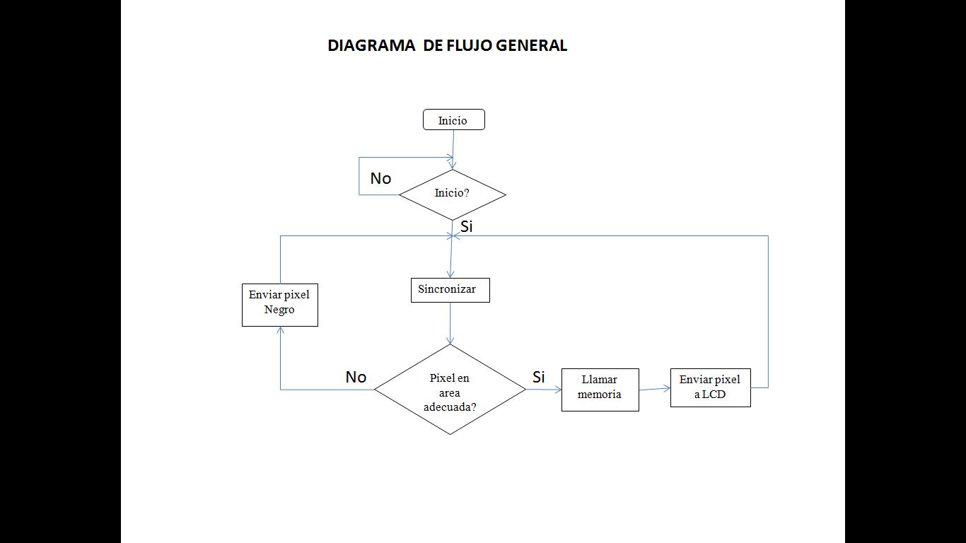 proyecto camara digital 1     Diagrama       de       flujo    general modulo Display