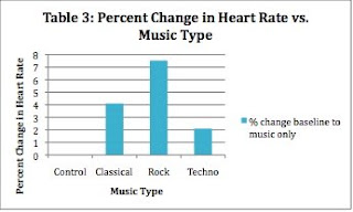 music tempos effect on heart rate Music may calm the savage beast or, at least, make the workday seem shorter a new study now adds cardiovascular health to the list of music's potential benefits, suggesting it can directly trigger physiological changes that.