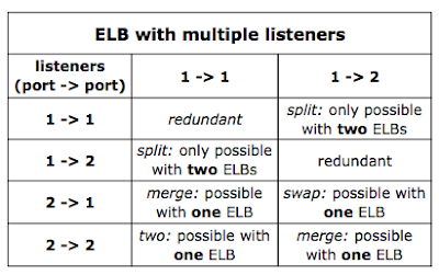 Different combinations of ELB listeners that might make sense together