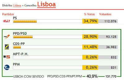 Coligação Lisboa Com Sentido