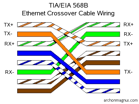 Ether  Crossover Cable Diagram on Ether Crossover Cable Wiring Diagram