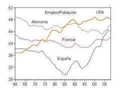 5. Empleo en España, Europa y América