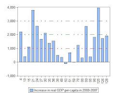 11. Desarrollo económico de América Latina en 2000-2008