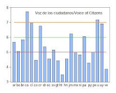 12. Voz de los ciudadaos y eficacia del Gobierno en América: Informe EEDI 2009