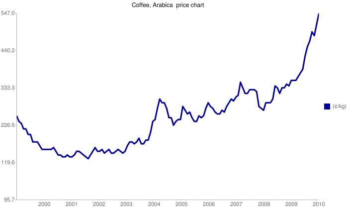 coffee beans in brazil the price trend of arabica coffee