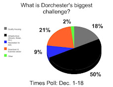 TIMES POLL: What Is Dorchester's Top Challenge?