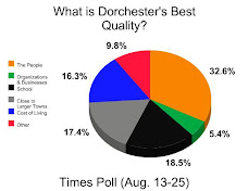 TIMES POLL: What Is Dorchester's Best Quality?