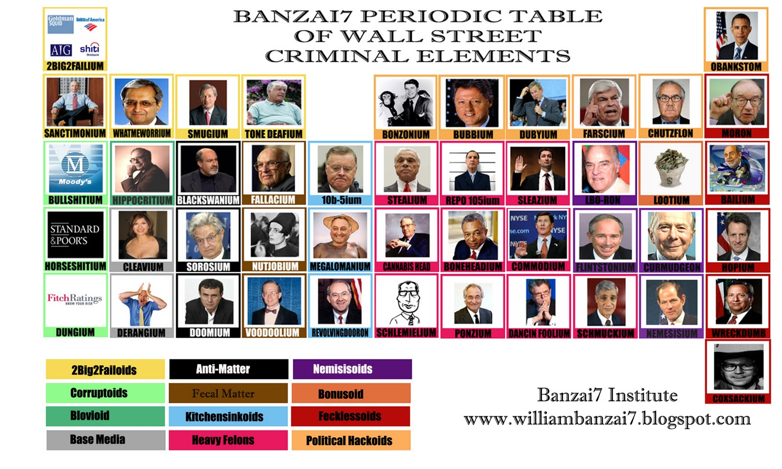 Banzai7 Period Table of Criminal Elements