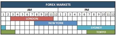 Que horas abre o mercado forex