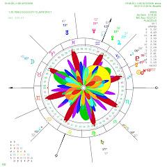 Flor armónica y dial cronografico